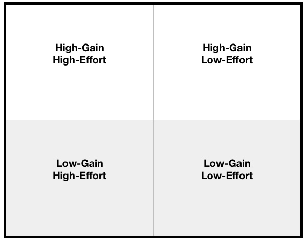 High Gain Quadrant