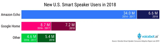 Smart Speaker Adoption 2018